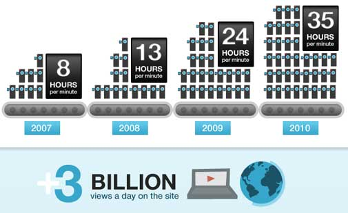 youtube-3-billion-watch
