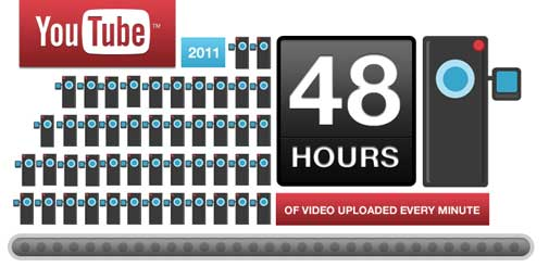 youtube-48-hours-per-min