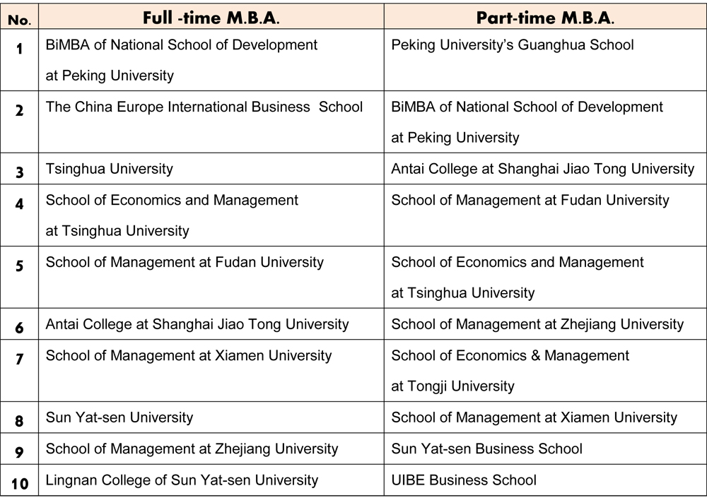 Finding the right MBA program in China-2