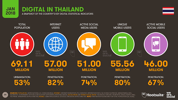 digital-in-2018-in-thailand01